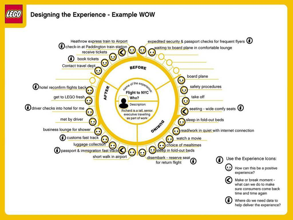 Lego's user journey experience graphic