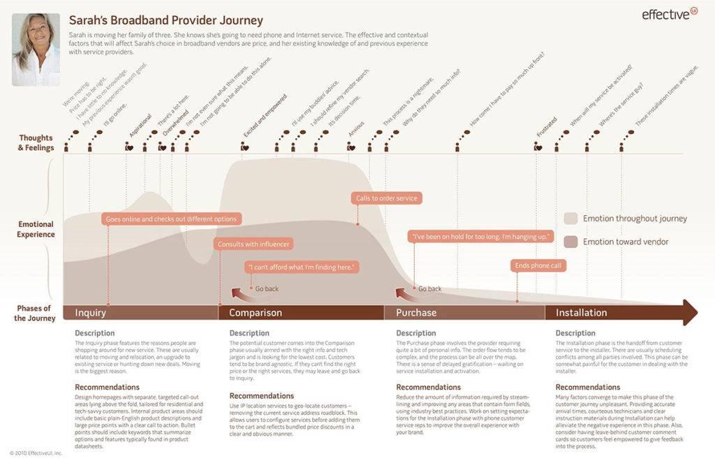 Broadband provider journey